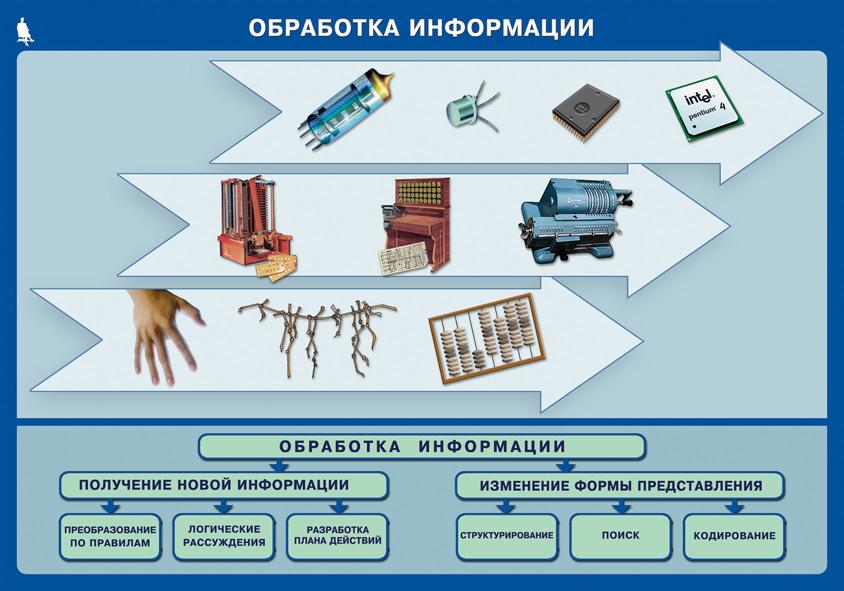 Л.боссова компьютерный практикум 7 6 класс