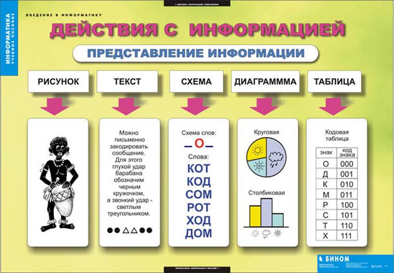 дидактический материал по информатике 10-11 класс